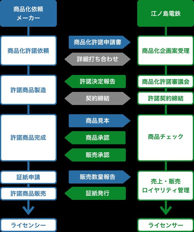 https://www.enoden.co.jp/media/property-license/img/flow-img.png